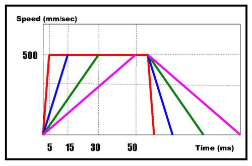 linearmotor-graph2